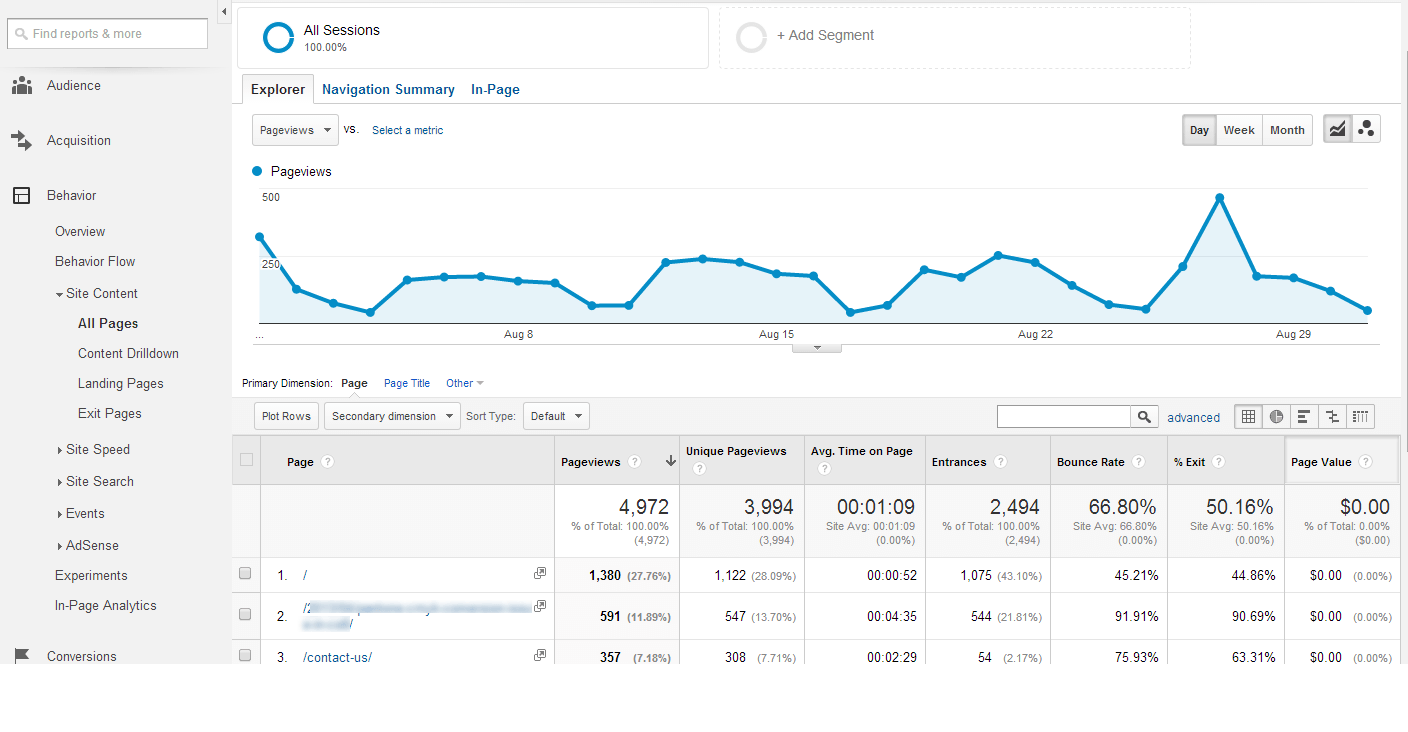 Behavior Site Content Google Analytics