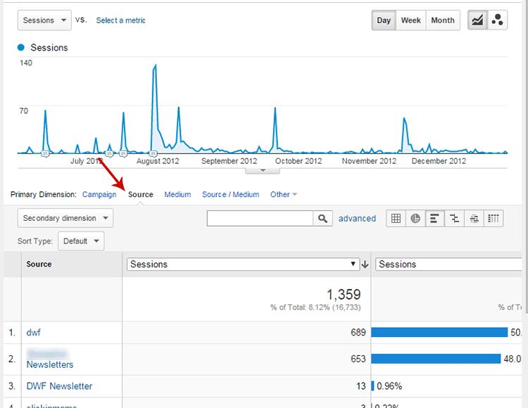 Google Analytics Source View