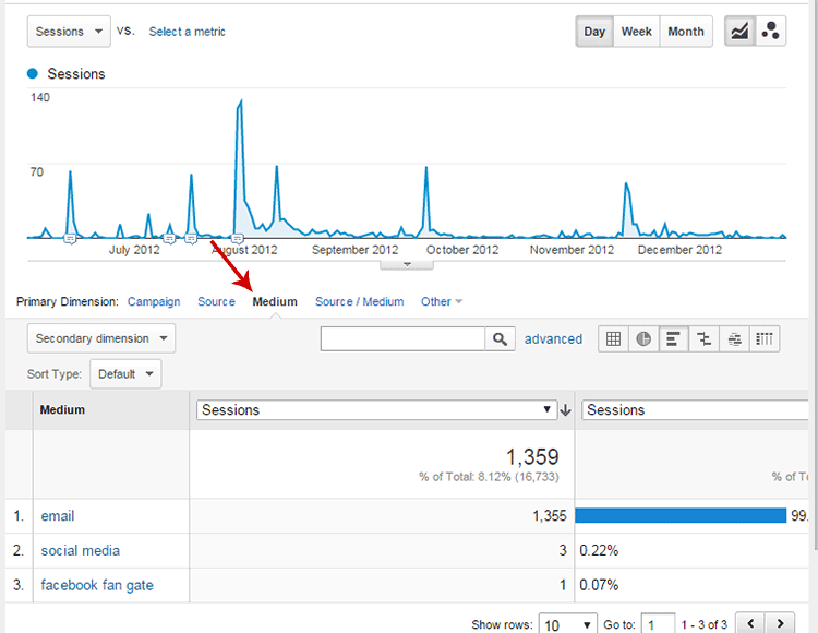 Google Analytics Campaign Channel or Medium