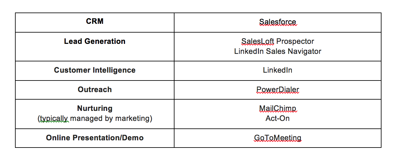 sales and marketing technologies
