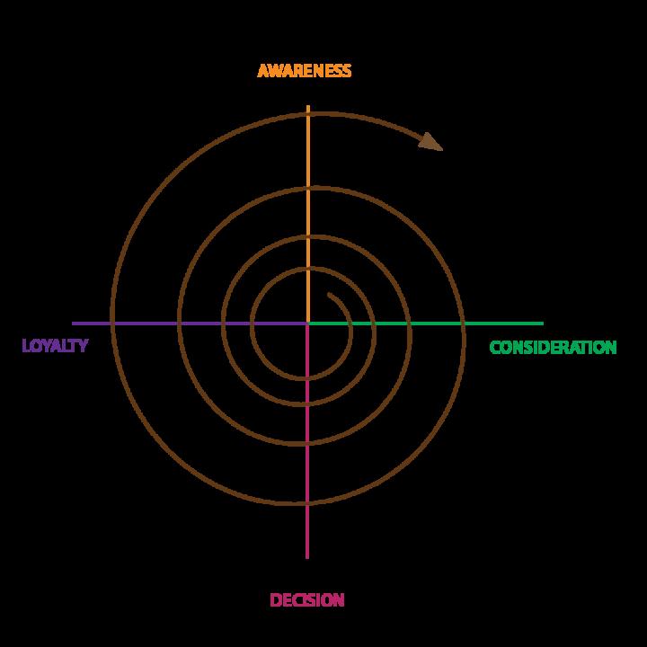 Spiral Marketing Continuous Improvement