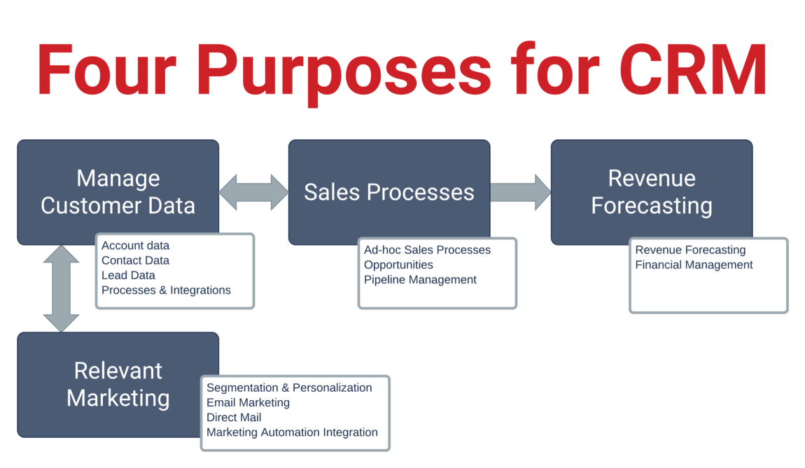 Four Purposes for CRM details