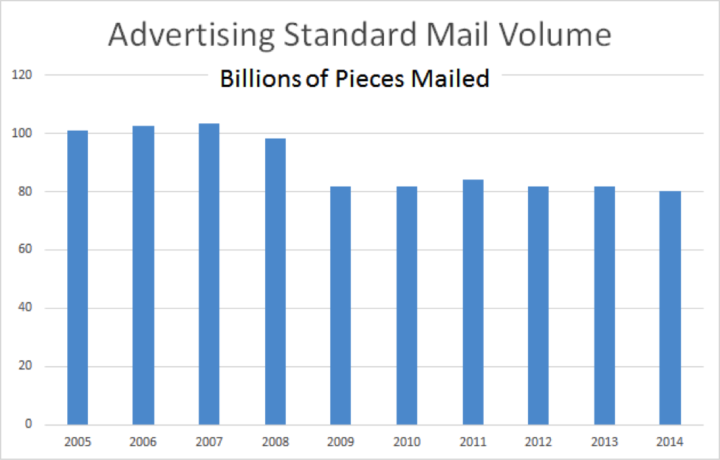 advertising direct mail volume