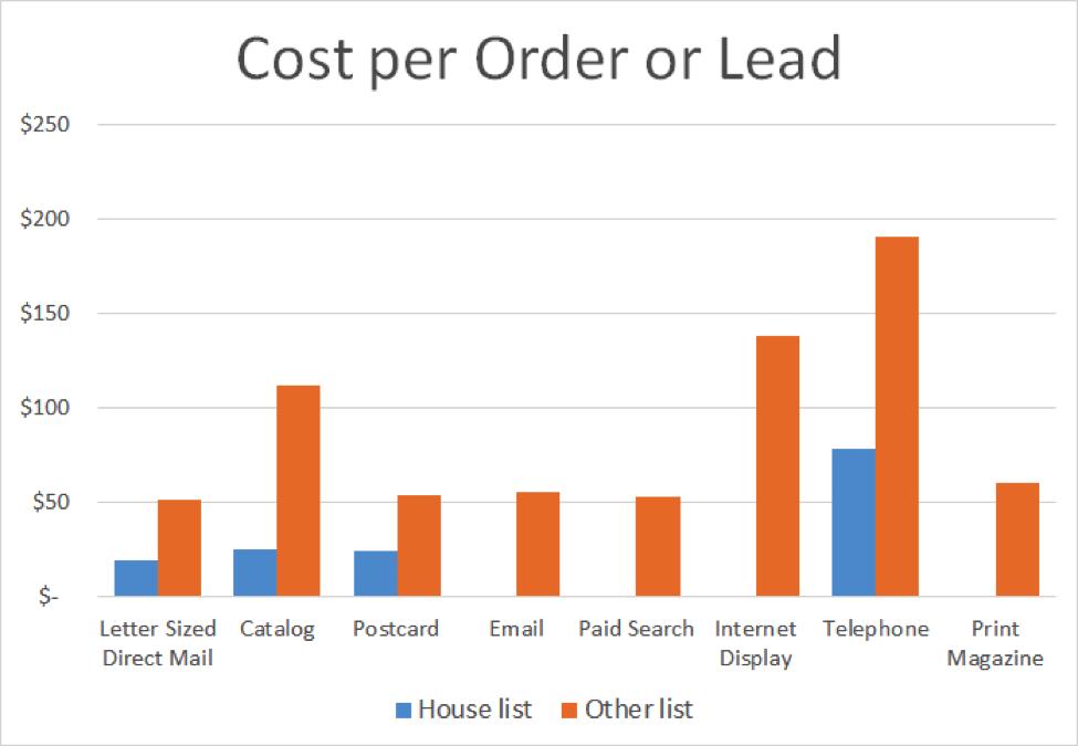 cost per marketing lead